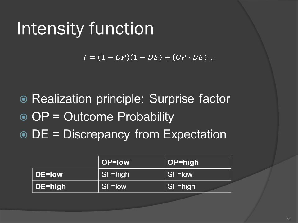 Intensity function Realization principle: Surprise factor OP = Outcome Probability DE = Discrepancy from Expectation 23 OP=lowOP=high DE=lowSF=highSF=low DE=highSF=lowSF=high