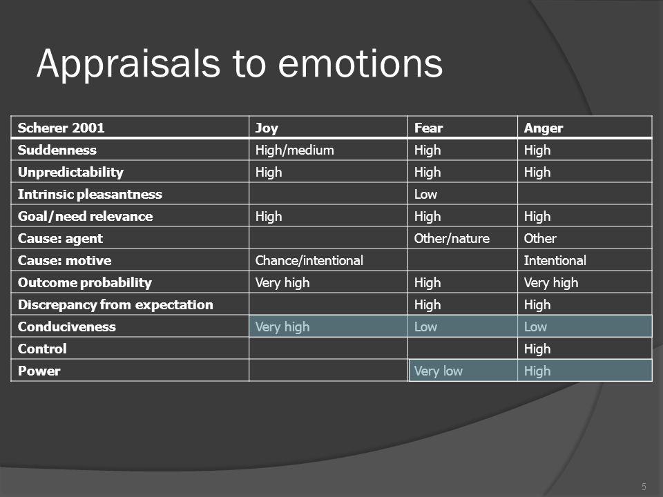 Example 26 EmotionMoodFeeling Suddenness [0,1]0.235 Unpredictability [0,1].250.400.419 Intrinsic-pleasantness [-1,1]0-.235 Goal-relevance [0,1].750.222.750 Causal-agent (self) [0,1]000 Causal-agent (other) [0,1]000 Causal-agent (nature) [0,1]1.6601 Causal-motive (intentional) [0,1]000 Causal-motive (chance) [0,1]1.6601 Causal-motive (negligence) [0,1]000 Outcome-probability [0,1].750.516.759 Discrepancy [0,1].250.326.362 Conduciveness [-1,1].500-.269.290 Control [-1,1].500-.141.402 Power [-1,1].500-.141.402 Labelela-joyanx-worela-joy Intensity.127