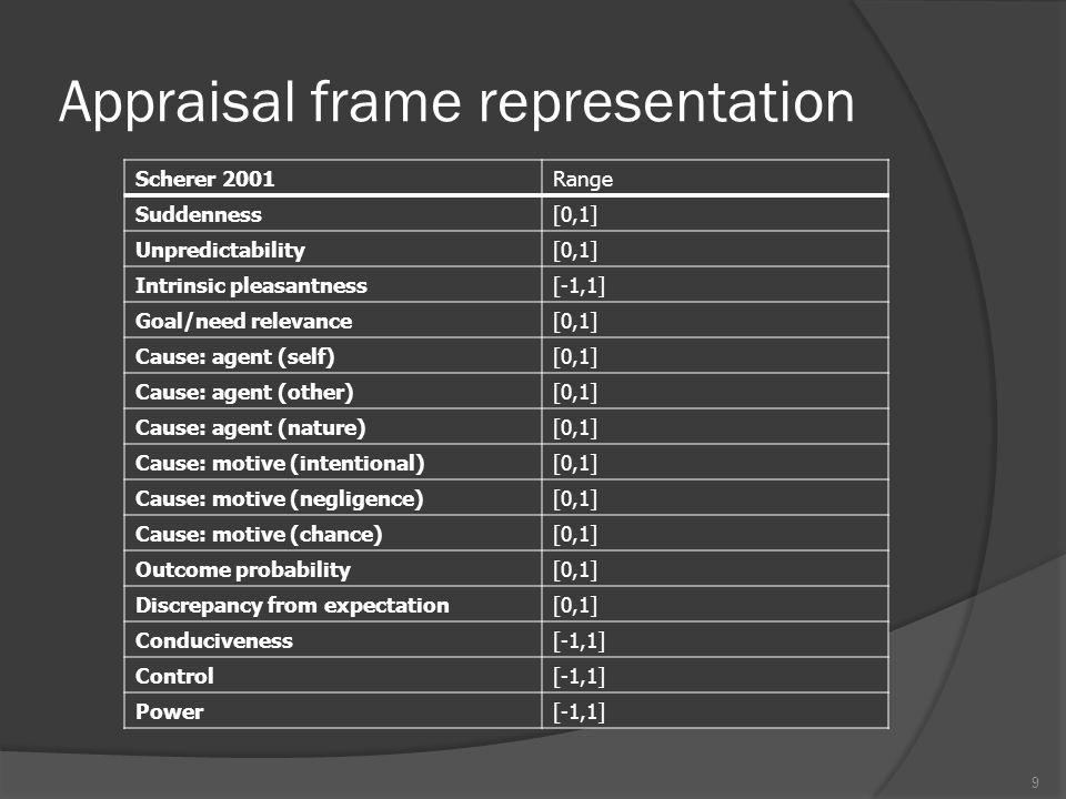 Example 20 EmotionMoodFeeling Suddenness [0,1]0.235 Unpredictability [0,1].250.400.419 Intrinsic-pleasantness [-1,1]0-.235 Goal-relevance [0,1].750.222.750 Causal-agent (self) [0,1]000 Causal-agent (other) [0,1]000 Causal-agent (nature) [0,1]1.6601 Causal-motive (intentional) [0,1]000 Causal-motive (chance) [0,1]1.6601 Causal-motive (negligence) [0,1]000 Outcome-probability [0,1].750.516.759 Discrepancy [0,1].250.326.362 Conduciveness [-1,1].500-.269.290 Control [-1,1].500-.141.402 Power [-1,1].500-.141.402 Labelela-joyanx-worela-joy