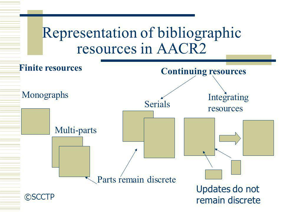 Representation of bibliographic resources in AACR2 Finite resources Monographs Multi-parts Continuing resources Serials Parts remain discrete Integrat