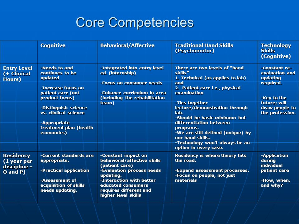 Core Competencies CognitiveBehavioral/Affective Traditional Hand Skills (Psychomotor) Technology Skills (Cognitive) Entry Level (+ Clinical Hours) -Needs to and continues to be updated -Increase focus on patient care (not product focus) -Distinguish science vs.