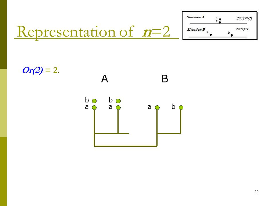 11 Representation of n=2 Or(2) = 2. a b a b ab A B