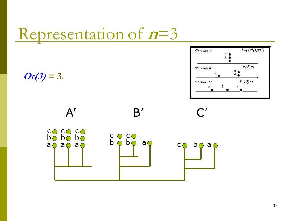 12 Representation of n=3 a b c a b c a b c b c b c a c Or(3) = 3. ba A B C