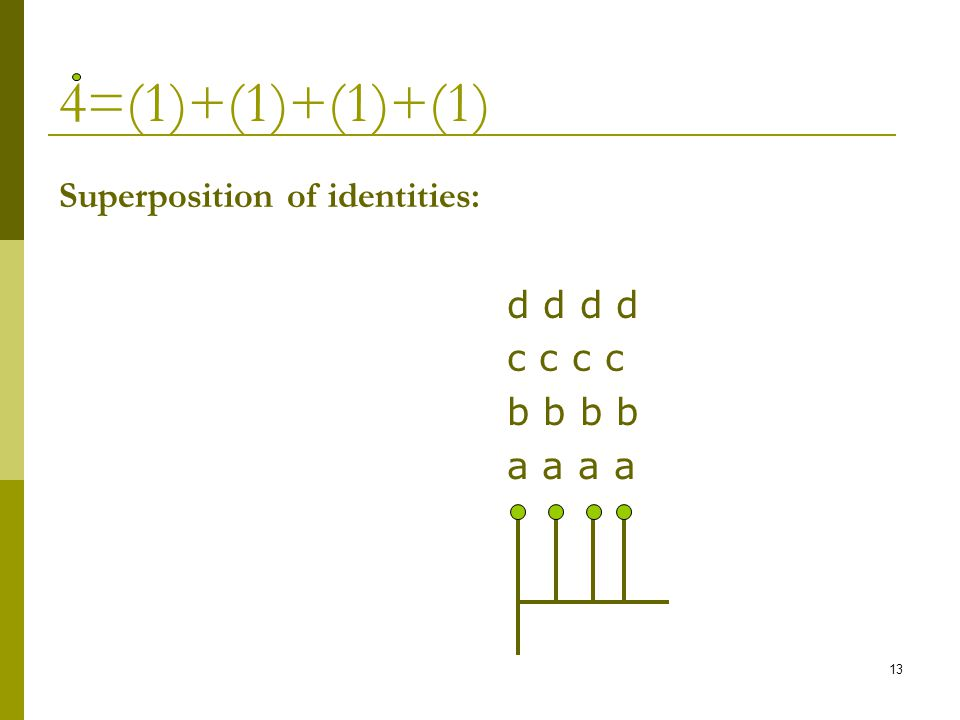 13 4=(1)+(1)+(1)+(1) Superposition of identities: d d d d c c c c b b b b a a a a