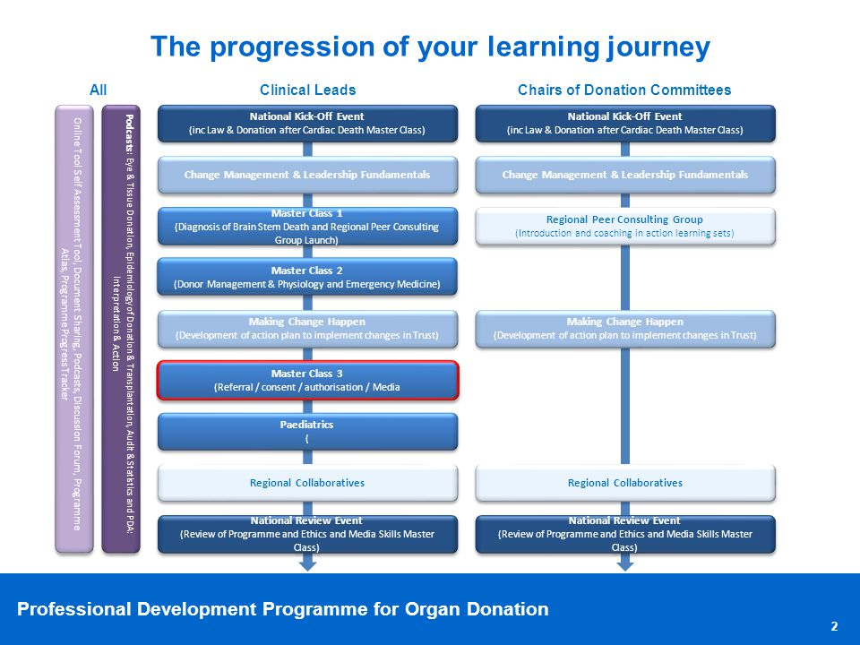 Professional Development Programme for Organ Donation 2 The progression of your learning journey Online Tool: Self-Assessment Tool, Document Sharing,
