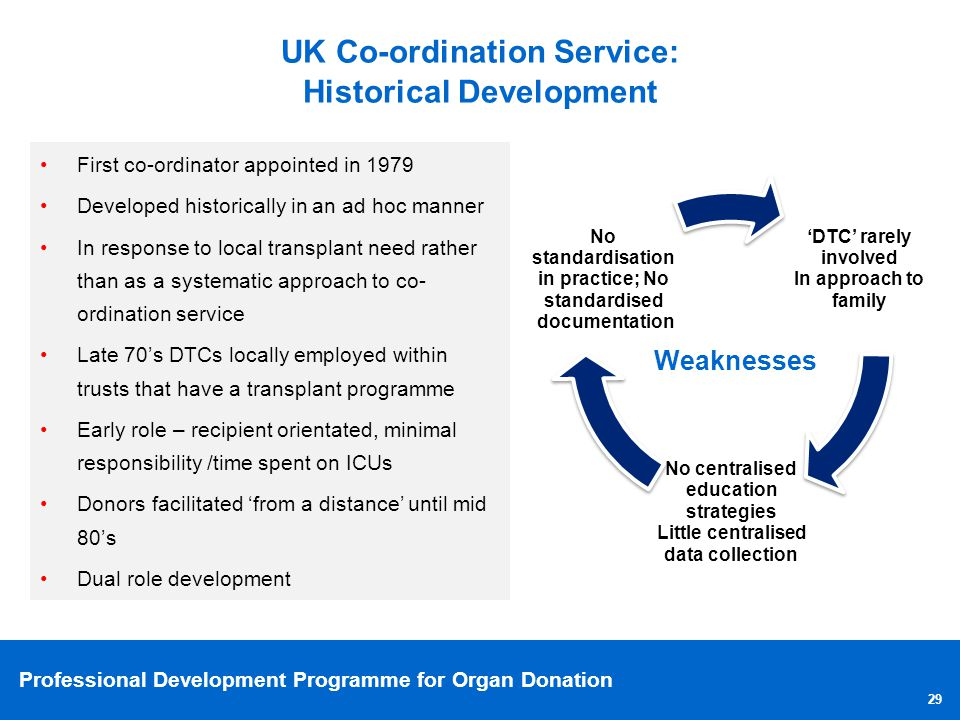 Professional Development Programme for Organ Donation 29 UK Co-ordination Service: Historical Development Weaknesses First co-ordinator appointed in 1