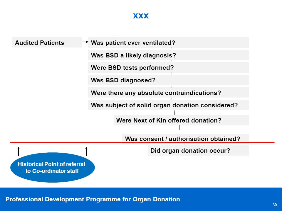 Professional Development Programme for Organ Donation 30 xxx Audited Patients Was patient ever ventilated? Was BSD a likely diagnosis? Were BSD tests