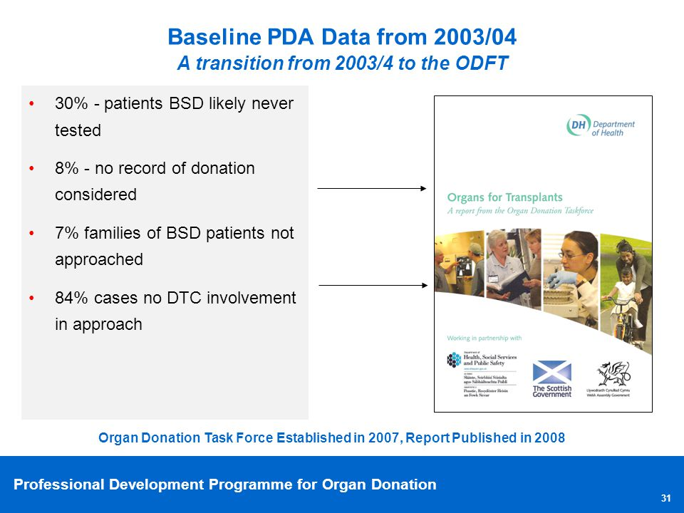 Professional Development Programme for Organ Donation 31 Baseline PDA Data from 2003/04 A transition from 2003/4 to the ODFT 30% - patients BSD likely
