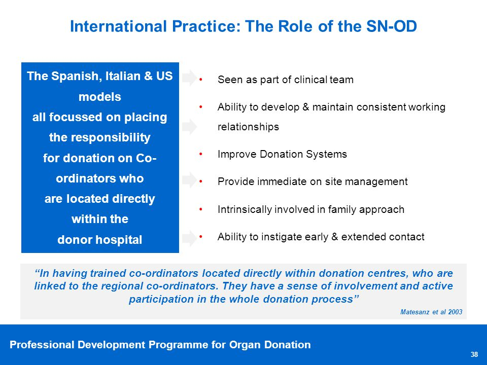 Professional Development Programme for Organ Donation 38 International Practice: The Role of the SN-OD Seen as part of clinical team Ability to develo