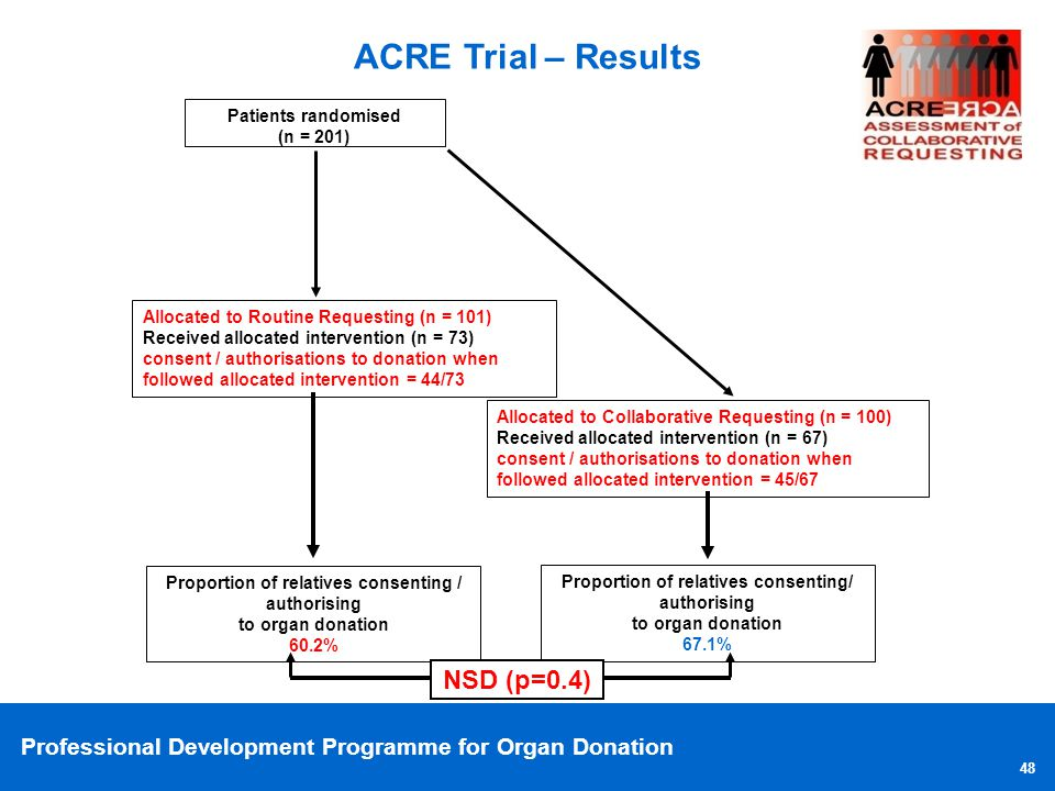 Professional Development Programme for Organ Donation 48 ACRE Trial – Results Patients randomised (n = 201) Allocated to Collaborative Requesting (n =