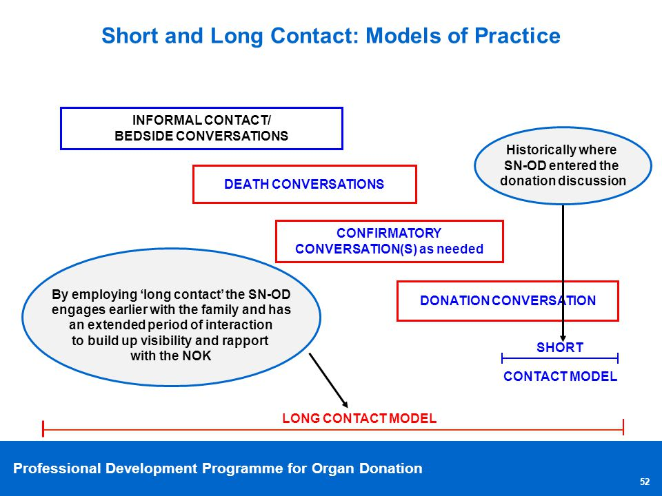 Professional Development Programme for Organ Donation 52 Short and Long Contact: Models of Practice INFORMAL CONTACT/ BEDSIDE CONVERSATIONS CONFIRMATO