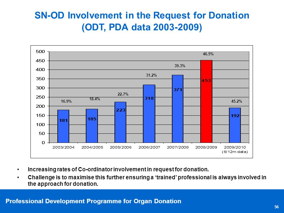 Professional Development Programme for Organ Donation 56 SN-OD Involvement in the Request for Donation (ODT, PDA data 2003-2009) Increasing rates of C