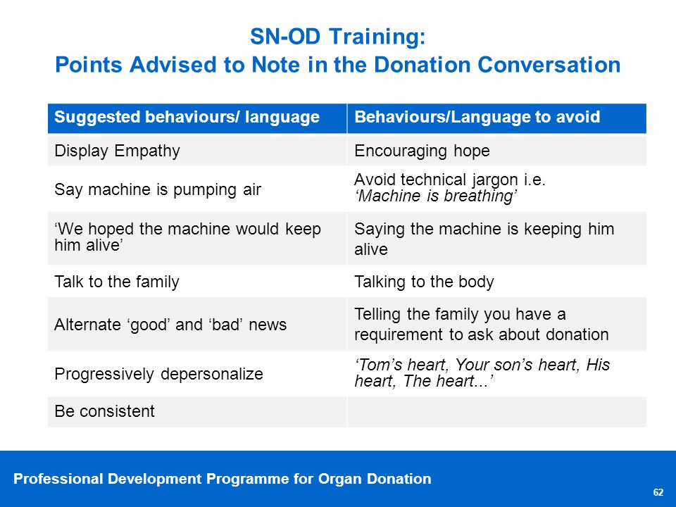Professional Development Programme for Organ Donation 62 SN-OD Training: Points Advised to Note in the Donation Conversation Suggested behaviours/ lan