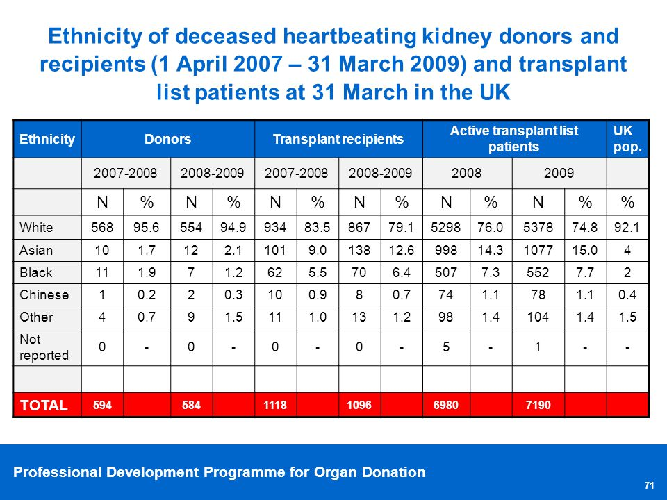 Professional Development Programme for Organ Donation 71 Ethnicity of deceased heartbeating kidney donors and recipients (1 April 2007 – 31 March 2009