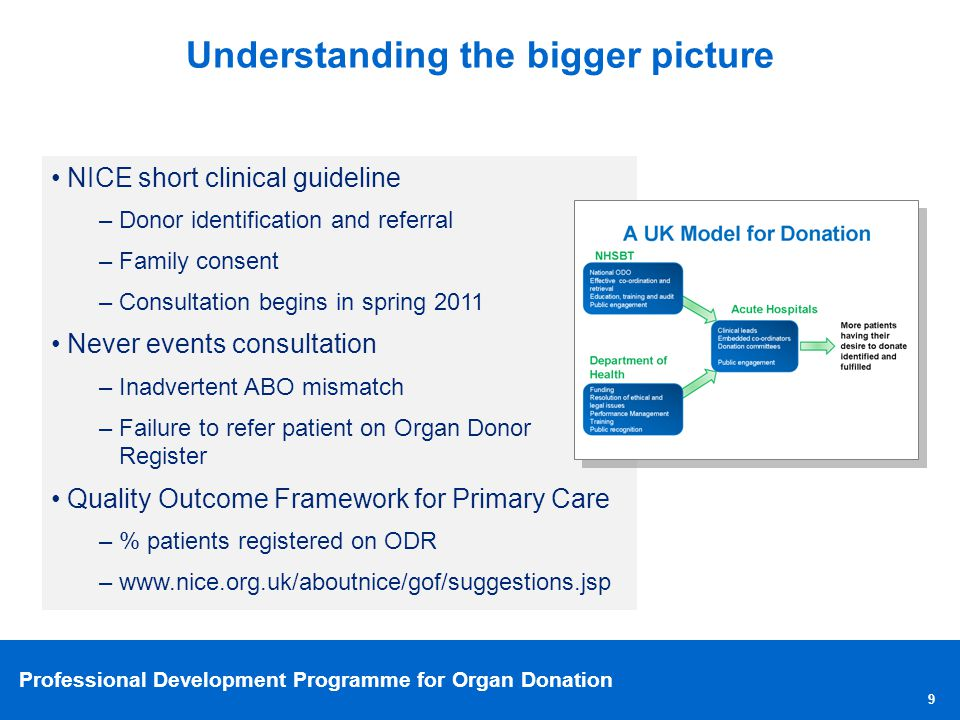 Professional Development Programme for Organ Donation Understanding the bigger picture 9 NICE short clinical guideline –Donor identification and refer