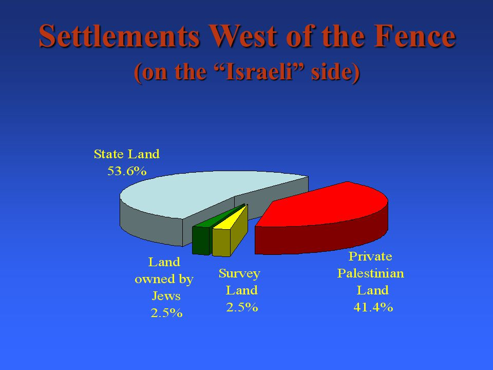 Beit El At least 96.9% Private Palestinian Land (We do not have information about the status of land of the rest of the settlement)