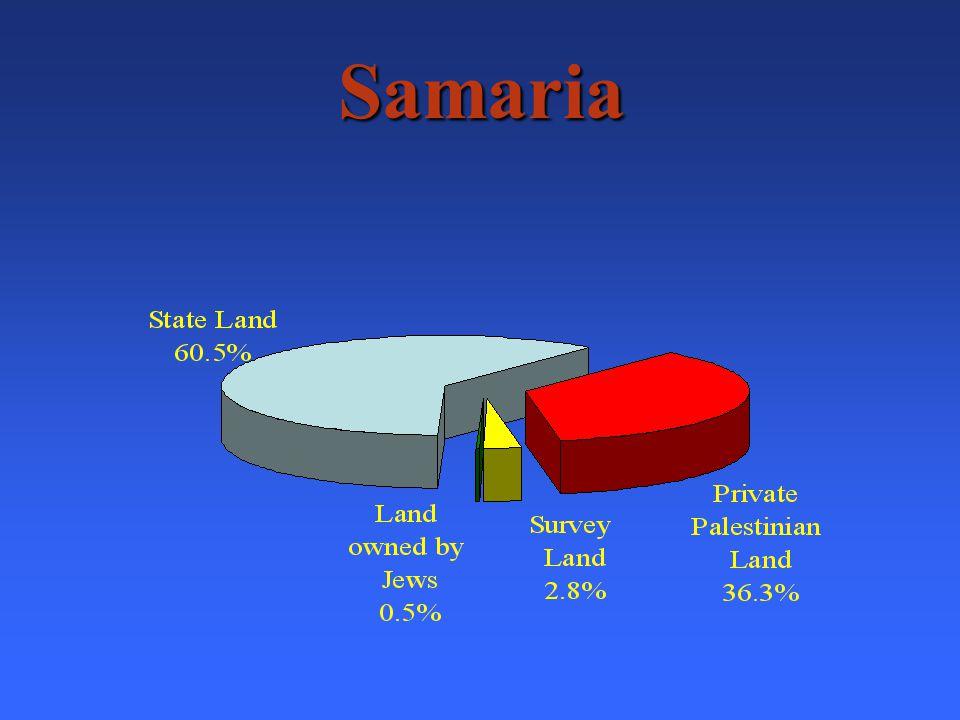 Elazar Private Palestinian Land - 85.8% Survey Land - 14.2% Jewish Land - 0% State Land - 0%