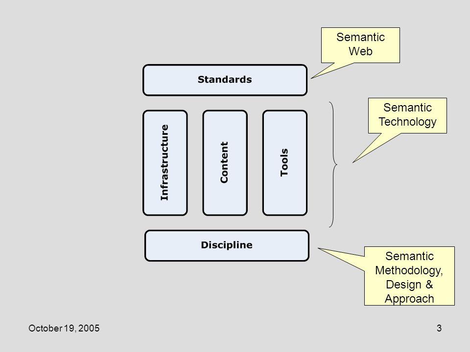 October 19, 200574 Concept: A Small Ontology GP (Genealogy Primitives) Person M/F Spouse Parent