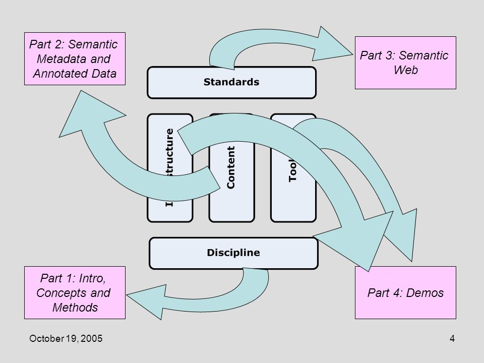 October 19, 20055 Semantic Concepts, Discipline and Methods Part 1: Intro, Concepts and Methods