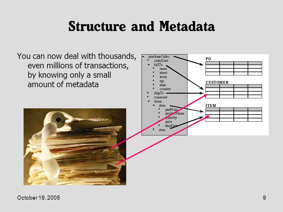 October 19, 200510 Drowning in Metadata Thousands -> millions of bits of metadata Meta metadata.