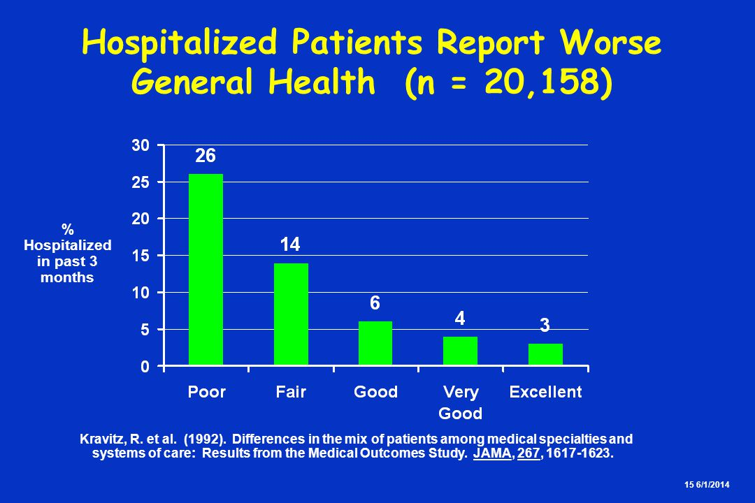 15 6/1/2014 Hospitalized Patients Report Worse General Health (n = 20,158) % Hospitalized in past 3 months Kravitz, R. et al. (1992). Differences in t