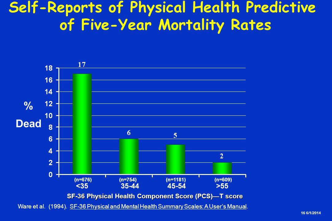 16 6/1/2014 % Dead (n=676) (n=754) (n=1181) (n=609) SF-36 Physical Health Component Score (PCS)T score Ware et al.
