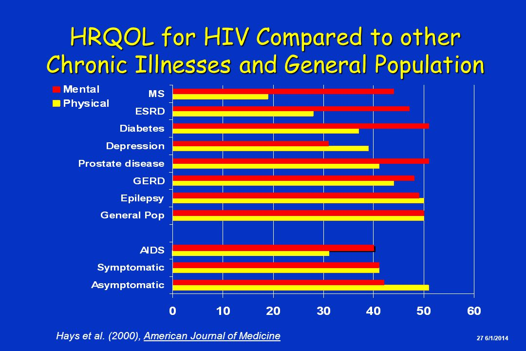27 6/1/2014 HRQOL for HIV Compared to other Chronic Illnesses and General Population Hays et al.