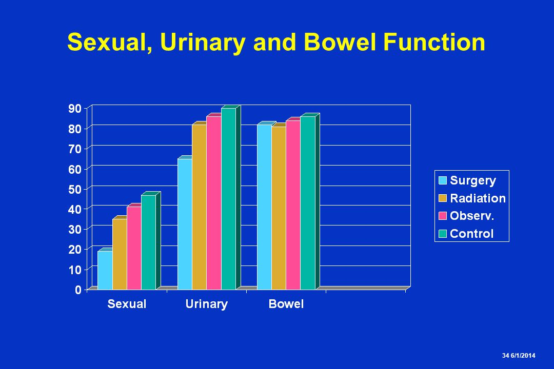 34 6/1/2014 Sexual, Urinary and Bowel Function