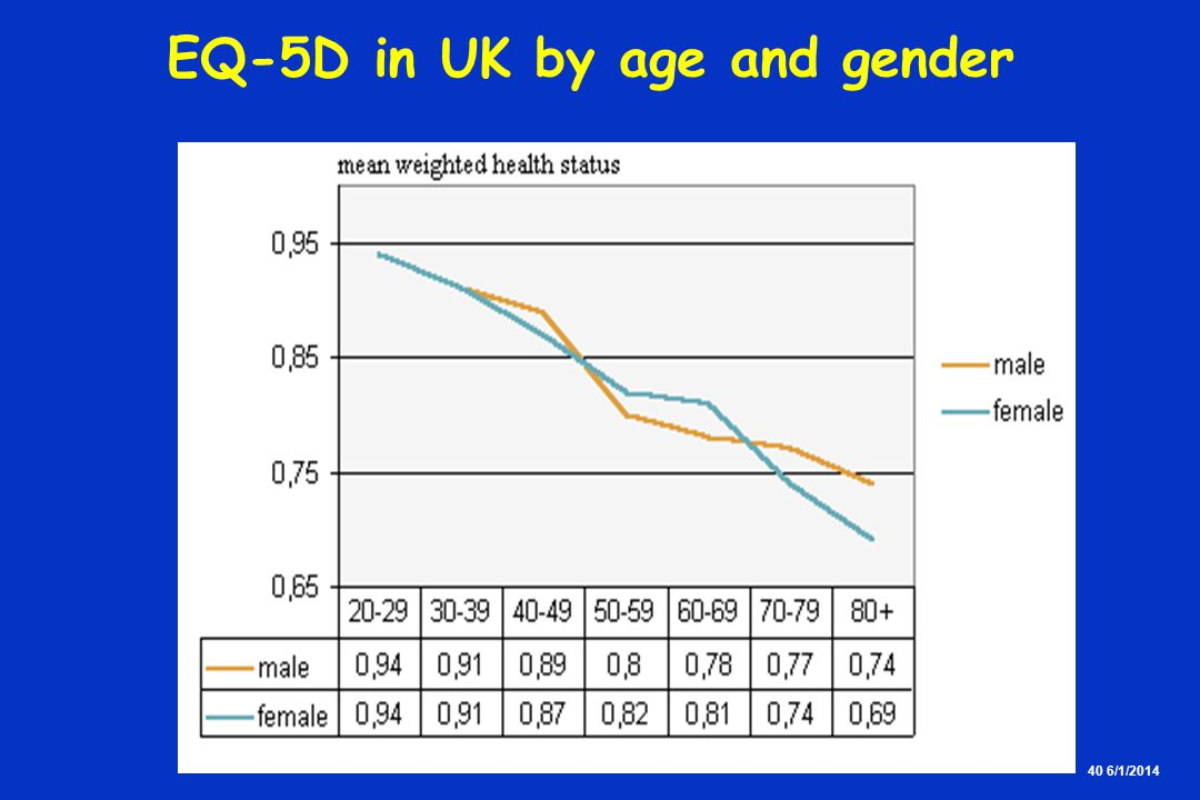 40 6/1/2014 EQ-5D in UK by age and gender