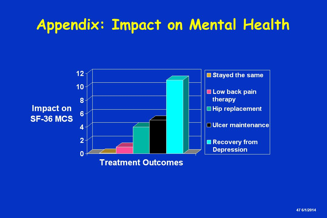 47 6/1/2014 Appendix: Impact on Mental Health