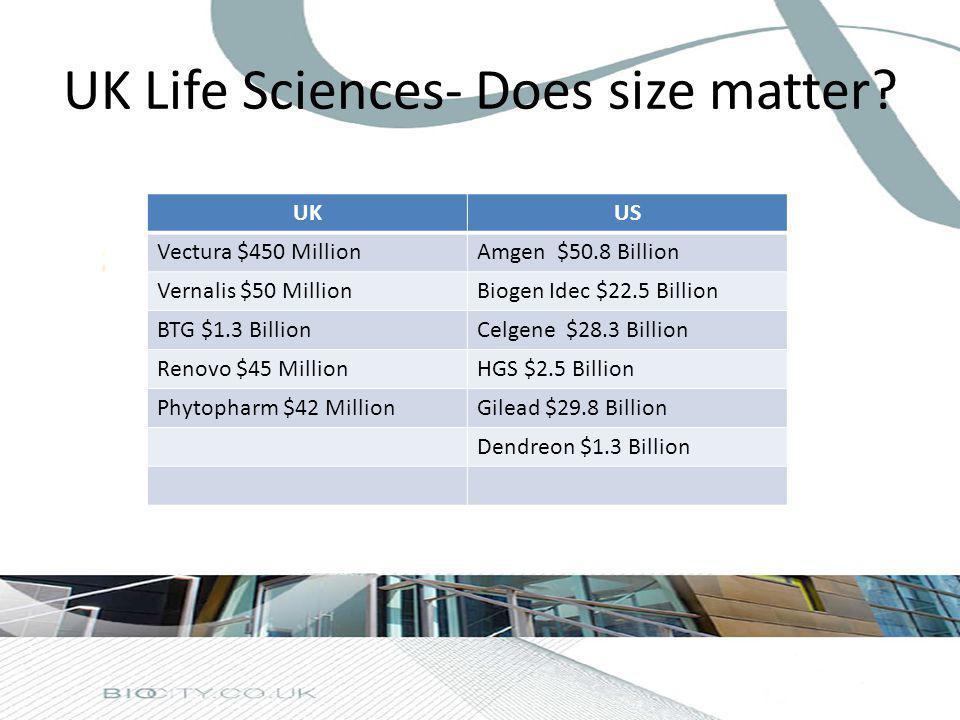 UK Life Sciences- Does size matter? UKUS Vectura $450 MillionAmgen $50.8 Billion Vernalis $50 MillionBiogen Idec $22.5 Billion BTG $1.3 BillionCelgene