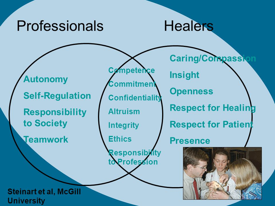 Professionals Healers Autonomy Self-Regulation Responsibility to Society Teamwork Competence Commitment Confidentiality Altruism Integrity Ethics Responsibility to Profession Caring/Compassion Insight Openness Respect for Healing Respect for Patient Presence Steinart et al, McGill University