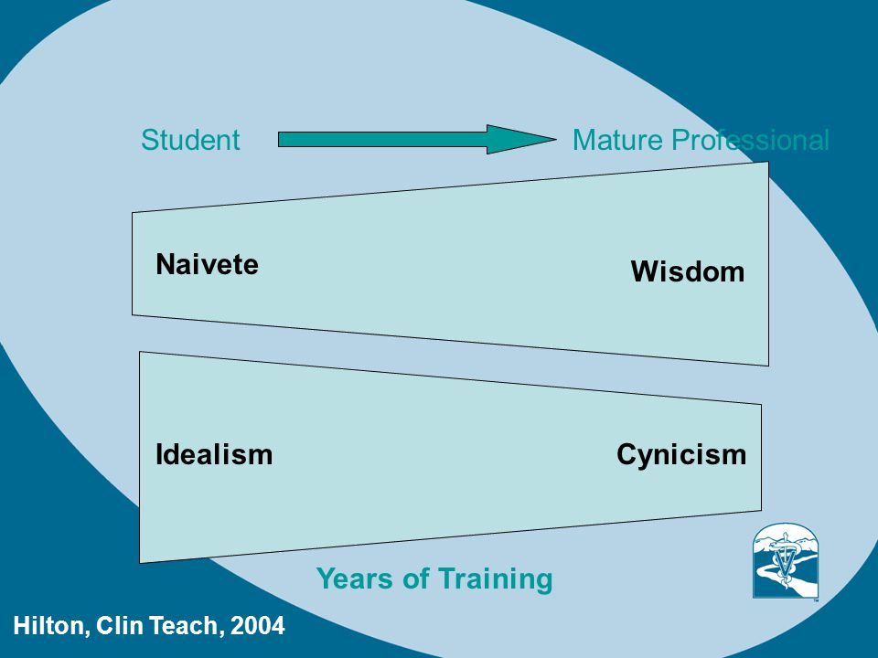 Naivete IdealismCynicism Wisdom Years of Training StudentMature Professional Hilton, Clin Teach, 2004