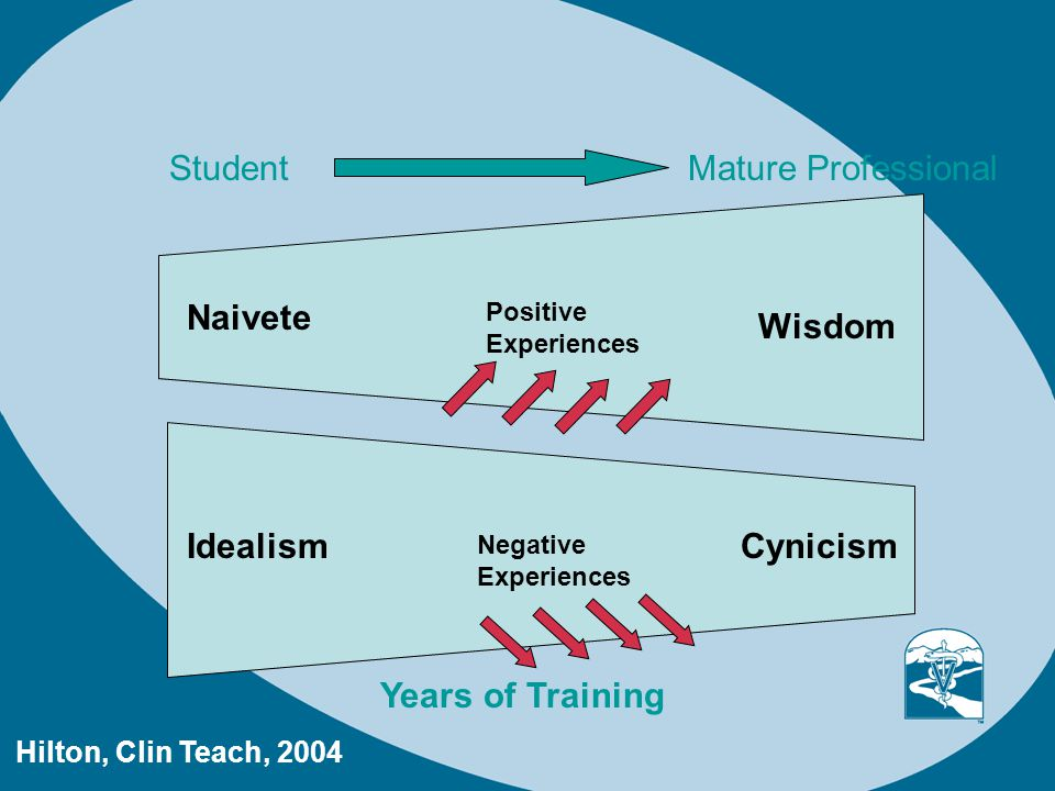 Naivete IdealismCynicism Wisdom Years of Training StudentMature Professional Positive Experiences Negative Experiences Hilton, Clin Teach, 2004