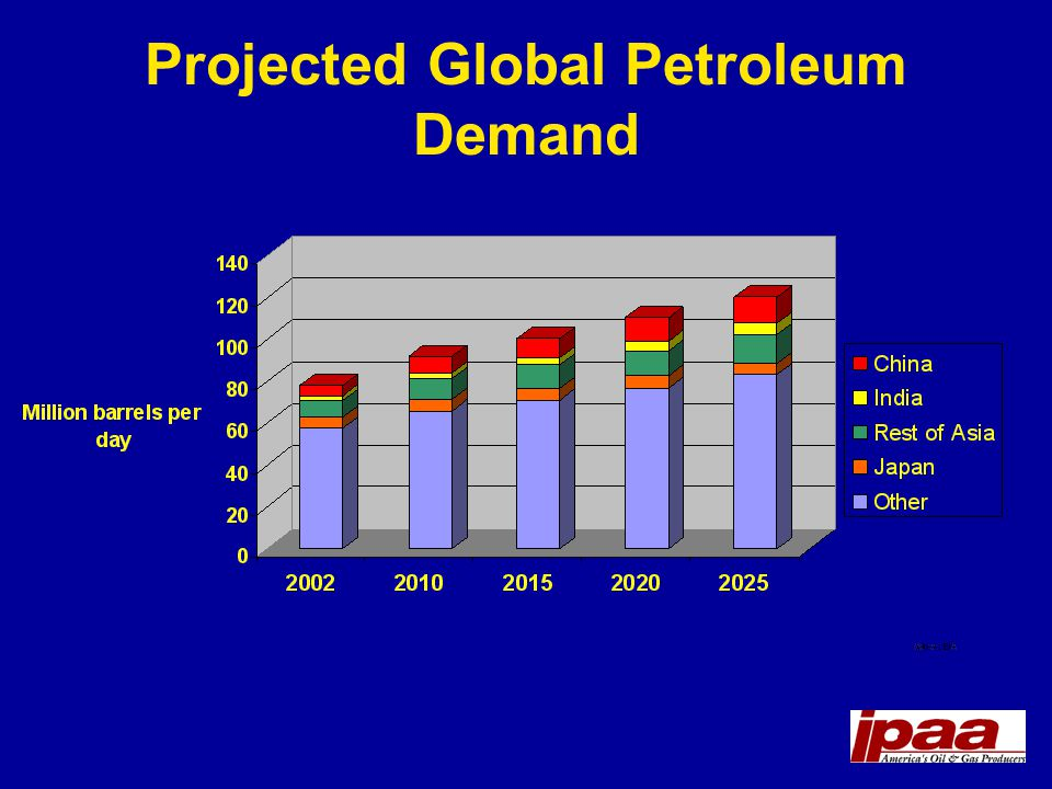 Projected Global Petroleum Demand