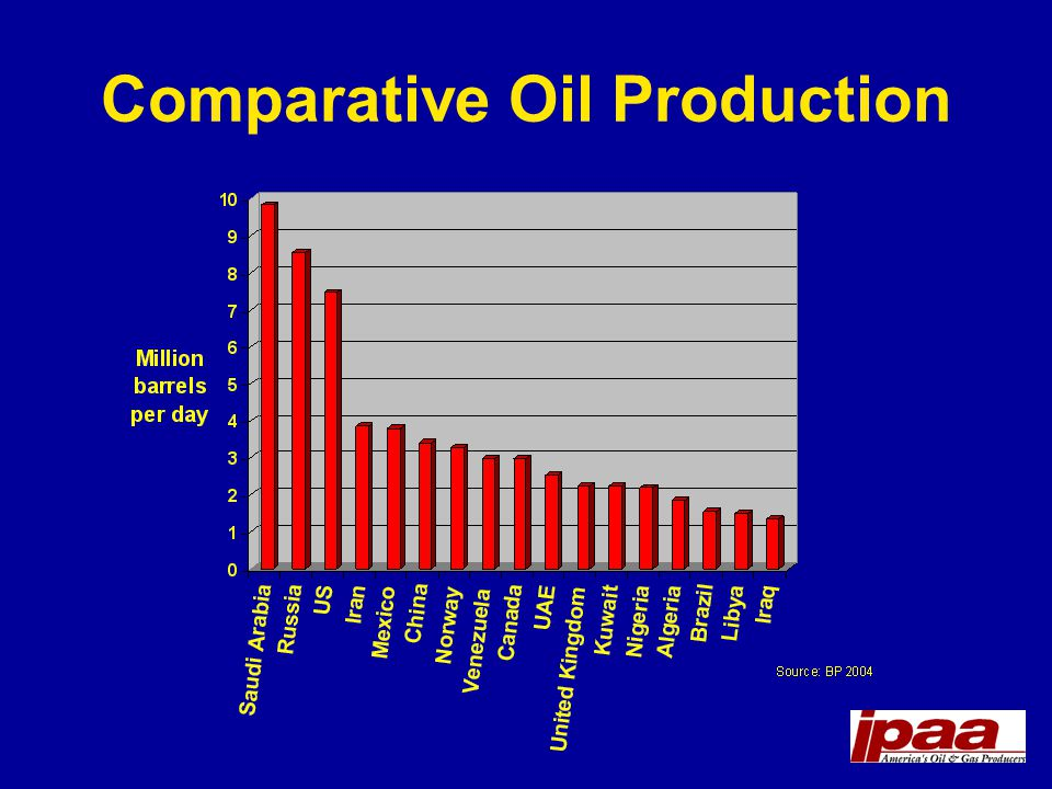 Comparative Oil Production