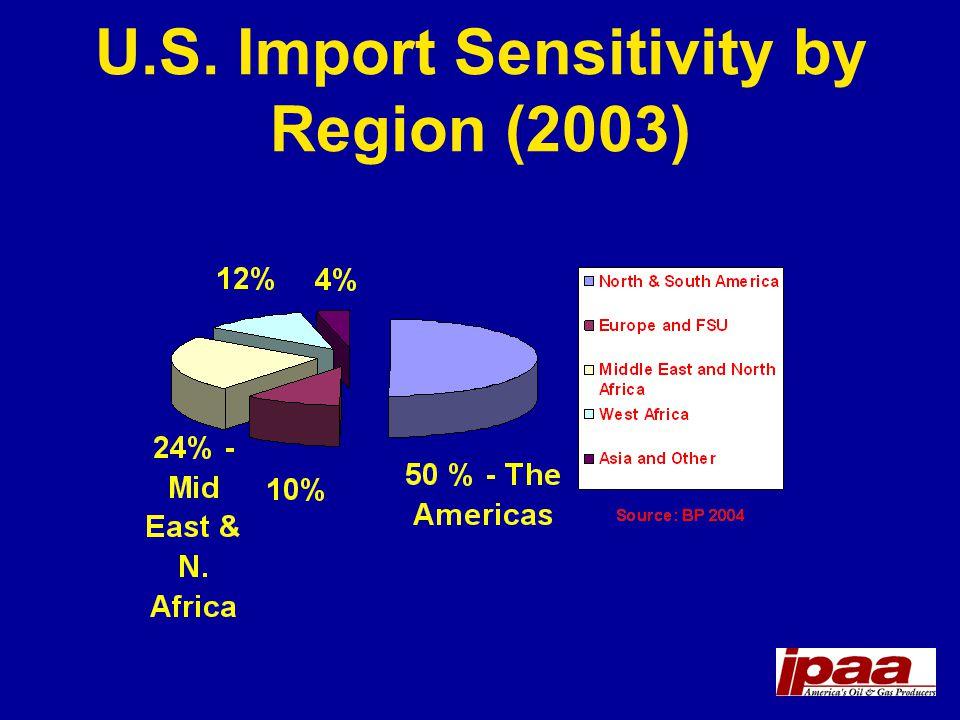 U.S. Import Sensitivity by Region (2003)