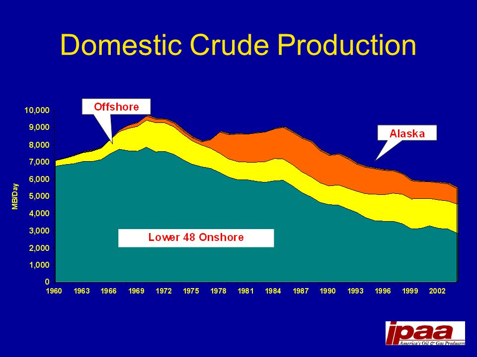 Domestic Crude Production