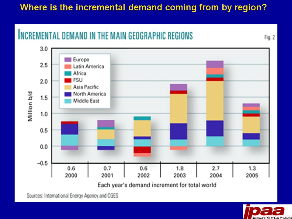 Where is the incremental demand coming from by region