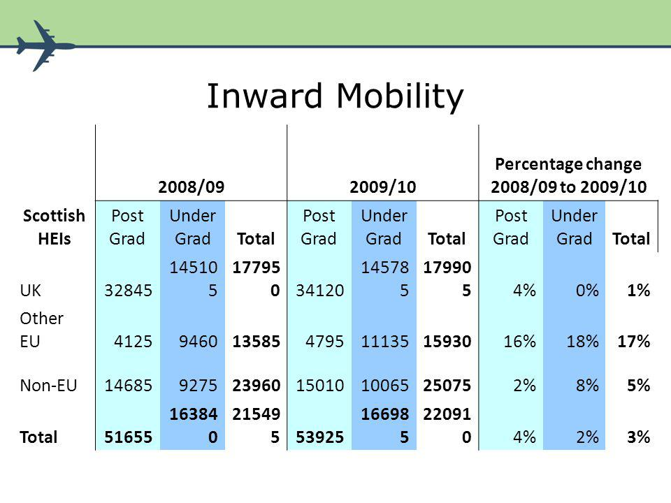 Inward Mobility 2008/092009/10 Percentage change 2008/09 to 2009/10 Scottish HEIs Post Grad Under GradTotal Post Grad Under GradTotal Post Grad Under GradTotal UK32845 14510 5 17795 034120 14578 5 17990 54%0%1% Other EU41259460135854795111351593016%18%17% Non-EU146859275239601501010065250752%8%5% Total51655 16384 0 21549 553925 16698 5 22091 04%2%3%