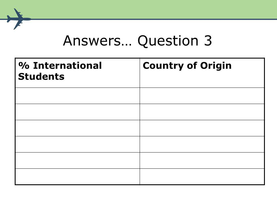 Answers… Question 4 % International Students Subject Studied