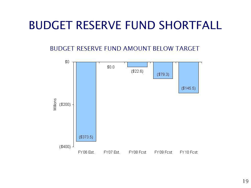 19 BUDGET RESERVE FUND SHORTFALL BUDGET RESERVE FUND AMOUNT BELOW TARGET