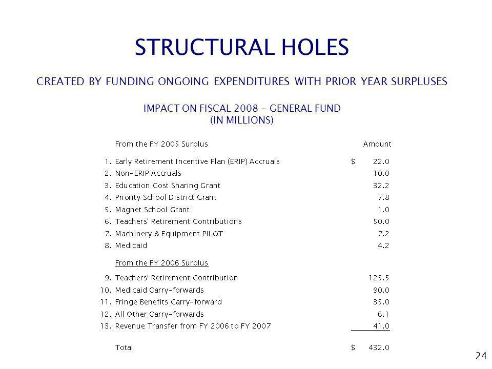 24 STRUCTURAL HOLES CREATED BY FUNDING ONGOING EXPENDITURES WITH PRIOR YEAR SURPLUSES IMPACT ON FISCAL 2008 - GENERAL FUND (IN MILLIONS)