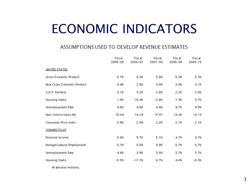 3 ECONOMIC INDICATORS ASSUMPTIONS USED TO DEVELOP REVENUE ESTIMATES