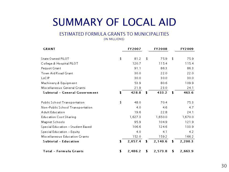 30 SUMMARY OF LOCAL AID ESTIMATED FORMULA GRANTS TO MUNICIPALITIES (IN MILLIONS)
