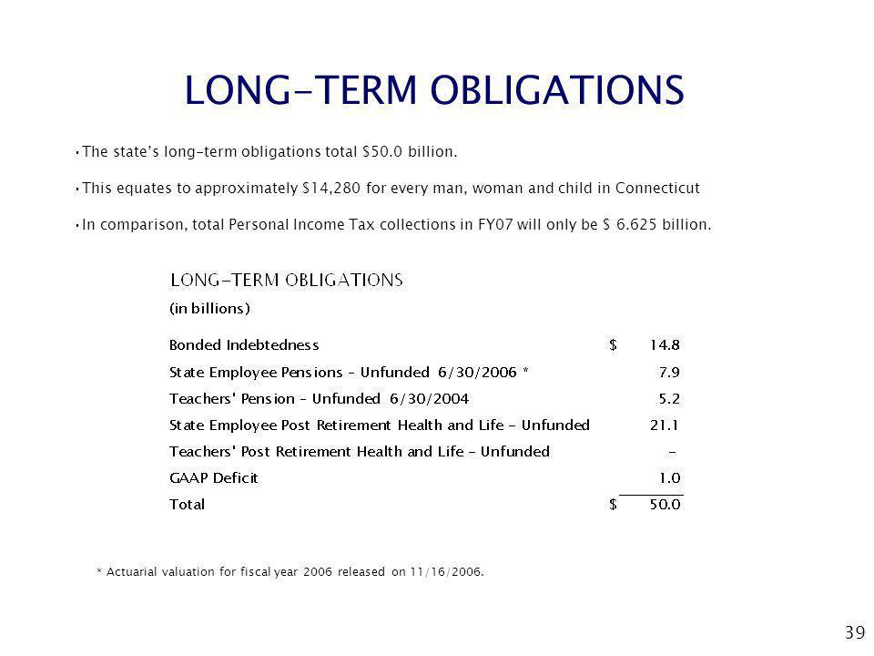 39 LONG-TERM OBLIGATIONS The states long-term obligations total $50.0 billion.