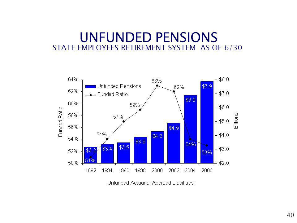 40 UNFUNDED PENSIONS STATE EMPLOYEES RETIREMENT SYSTEM AS OF 6/30
