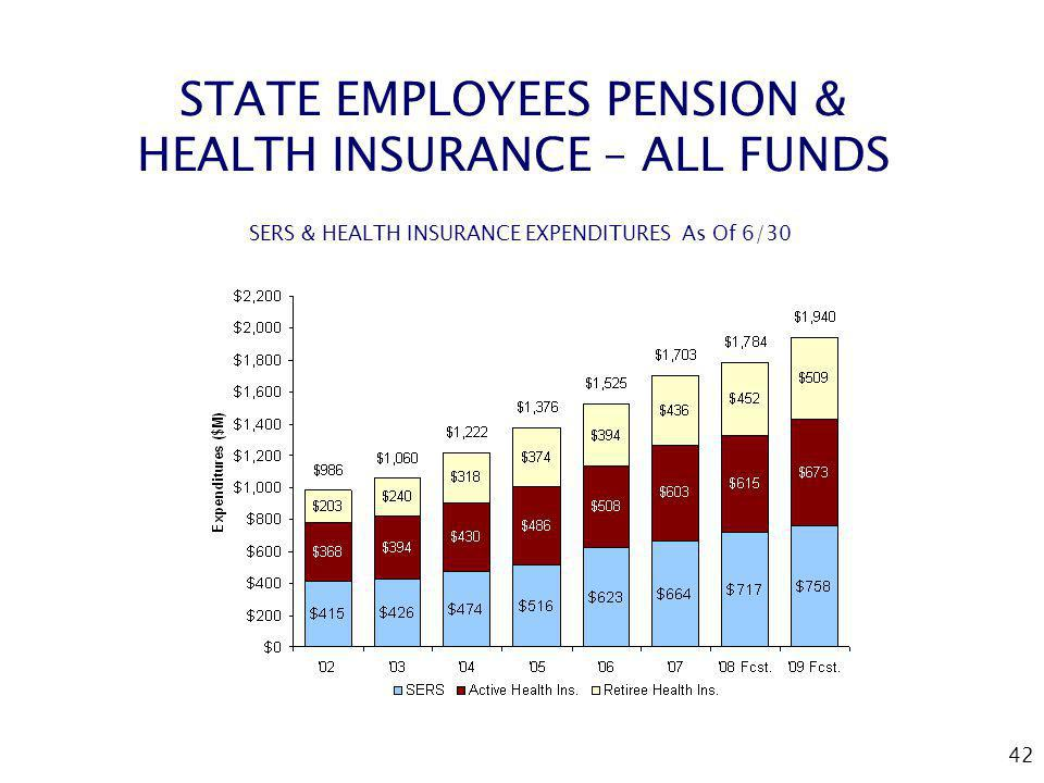 42 STATE EMPLOYEES PENSION & HEALTH INSURANCE – ALL FUNDS SERS & HEALTH INSURANCE EXPENDITURES As Of 6/30