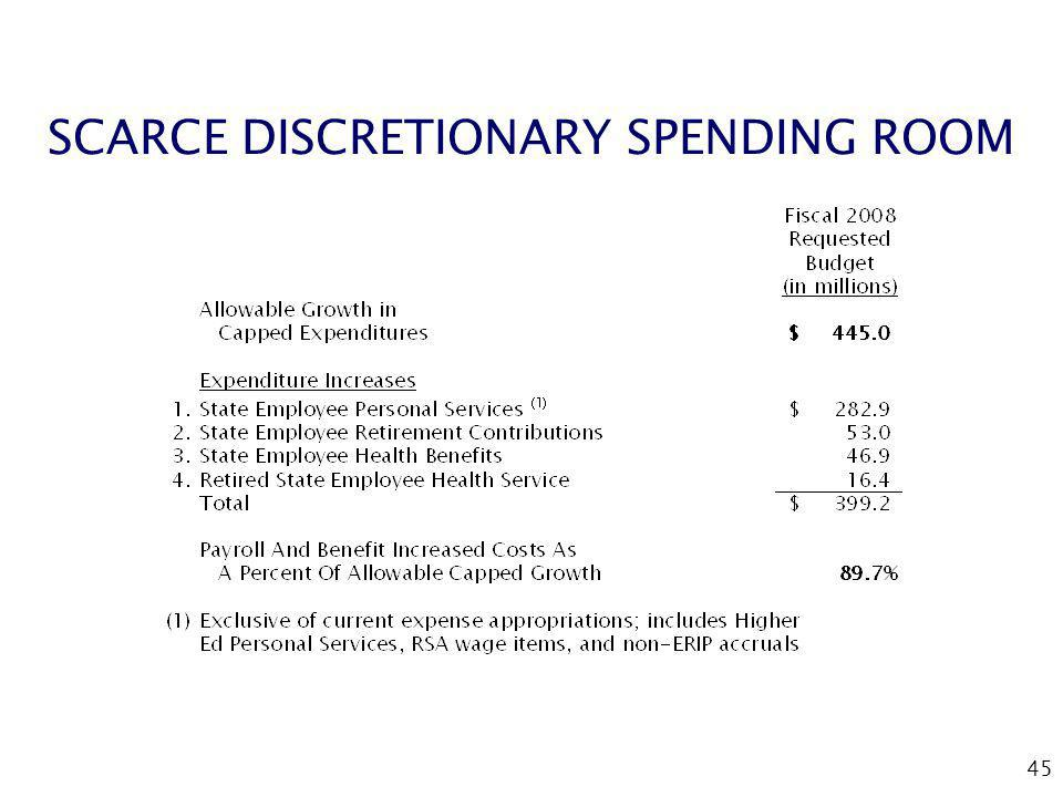 45 SCARCE DISCRETIONARY SPENDING ROOM