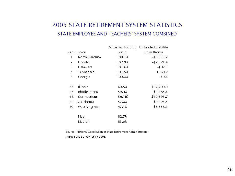 46 2005 STATE RETIREMENT SYSTEM STATISTICS STATE EMPLOYEE AND TEACHERS SYSTEM COMBINED